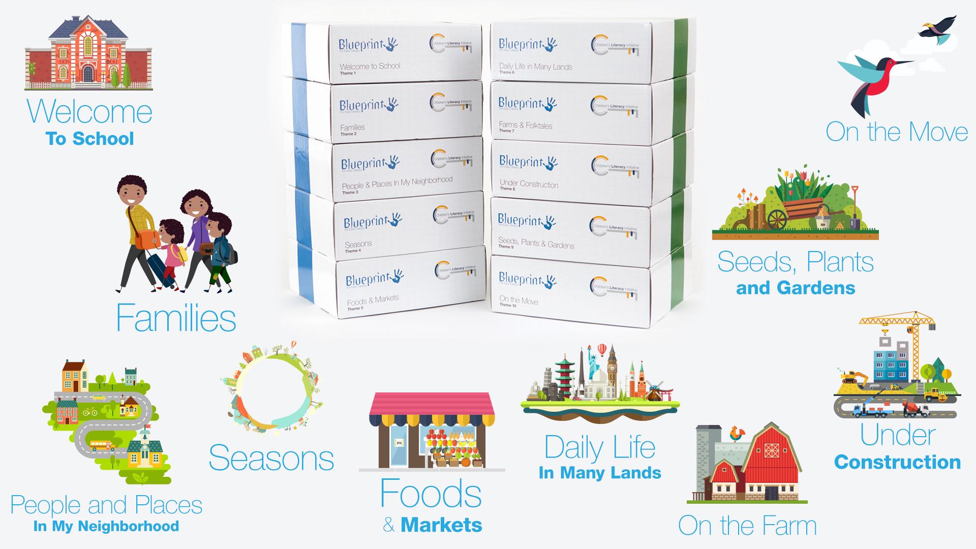 Blueprint For Early Literacy Children S Literacy Initiative Blueprint Is A Pre Kindergarten