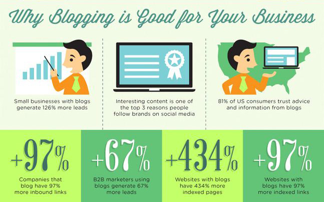 blogging is good for business