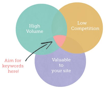 keyword diagram