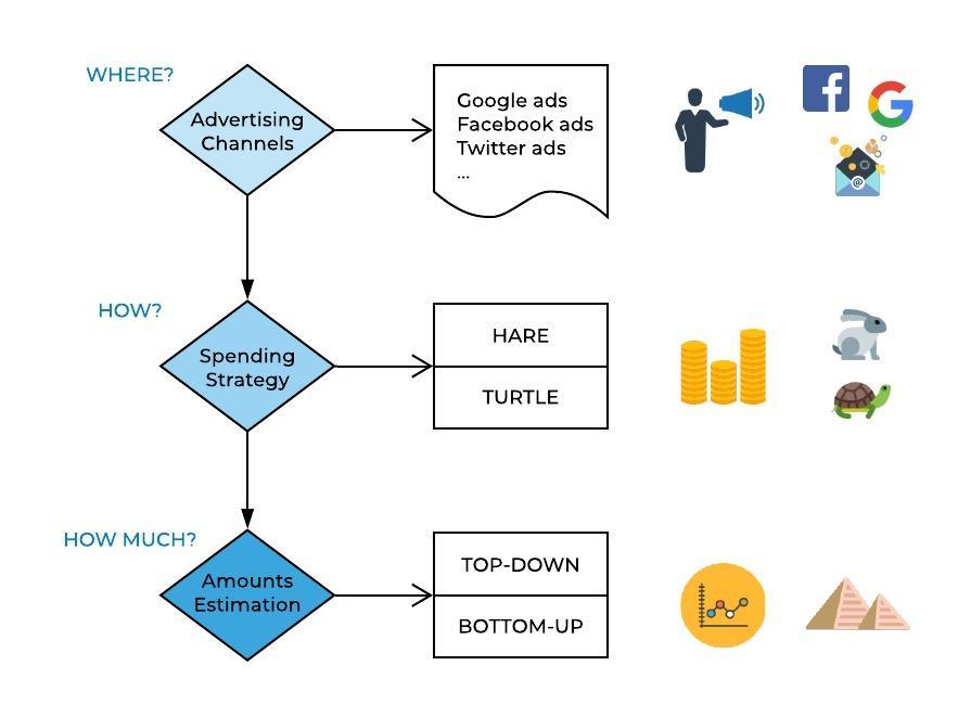 decision-flowgram-for-advertising-budget-investment