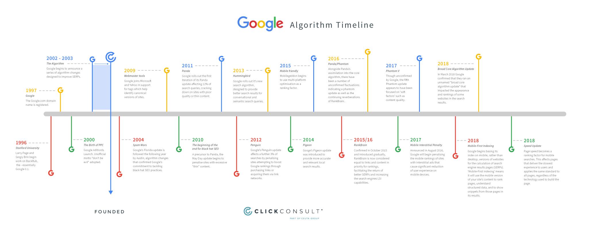 Google Algorithm Timeline From 1996