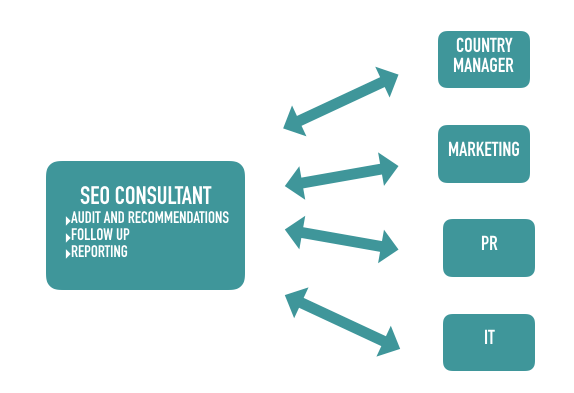 Graph Country Manager France Process – with SEO Consultant