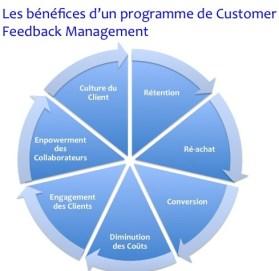 bénéfices du Customer Feedback Management