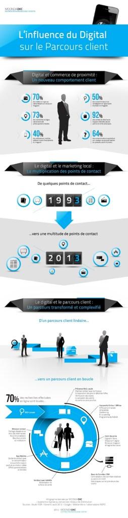 Influence-Du-Digital-Sur-Parcours-Client_IFOP - MoondaDKC