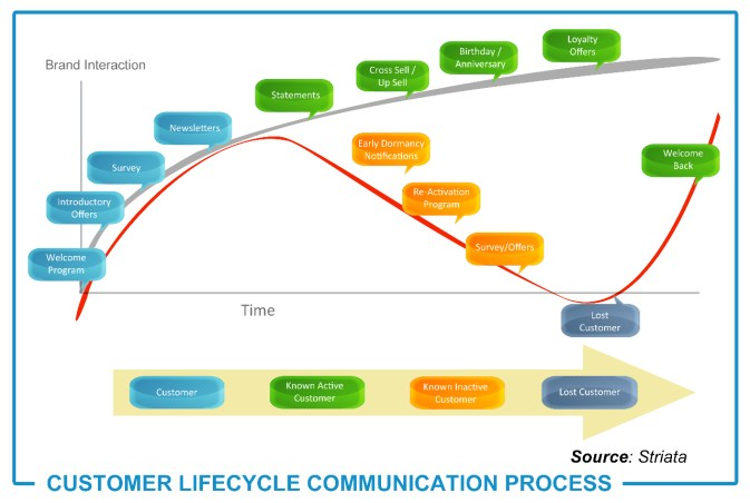 Cycle de Vie Client et Actions Marketing