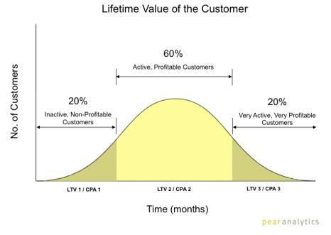 Valeur à Vie du Client et cycle de vie client