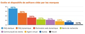 Mise à disposition de dispositifs de Selfcare in Benchmark des kpi d'Easiware 2017
