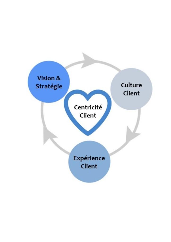 La Centricité Client par ClientauCoeur.com / Lidia Boutaghane