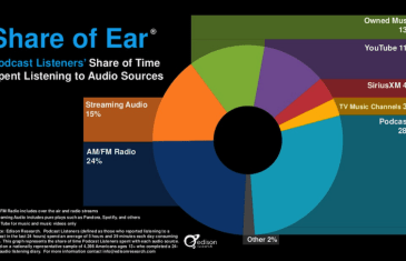 Gareth's Blog: Podcasting by Numbers