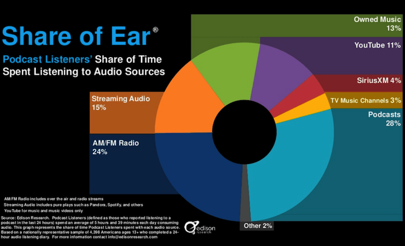 Podcasting by Numbers