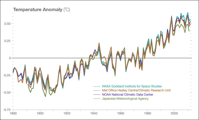 Temperature data from four international science institutions. All show rapid warming in the past few decades and that the last decade has been the warmest on record.