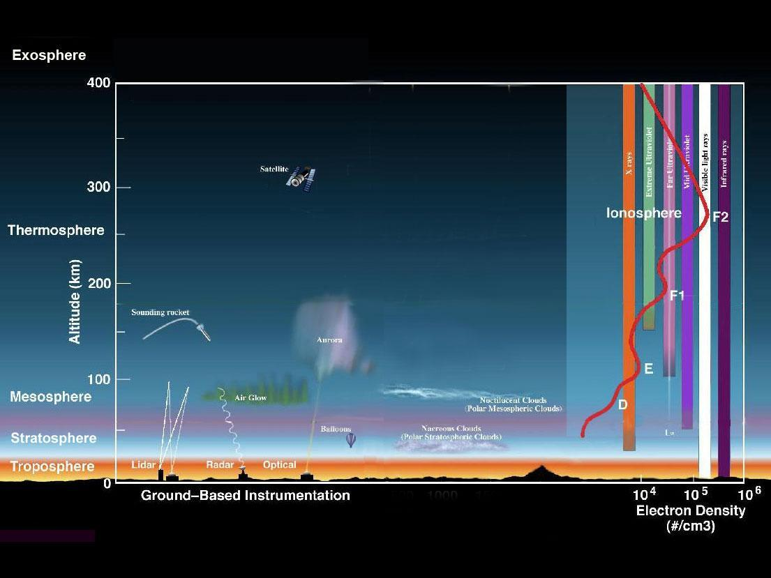Earth S Atmosphere A Multi Layered Cake Climate Change