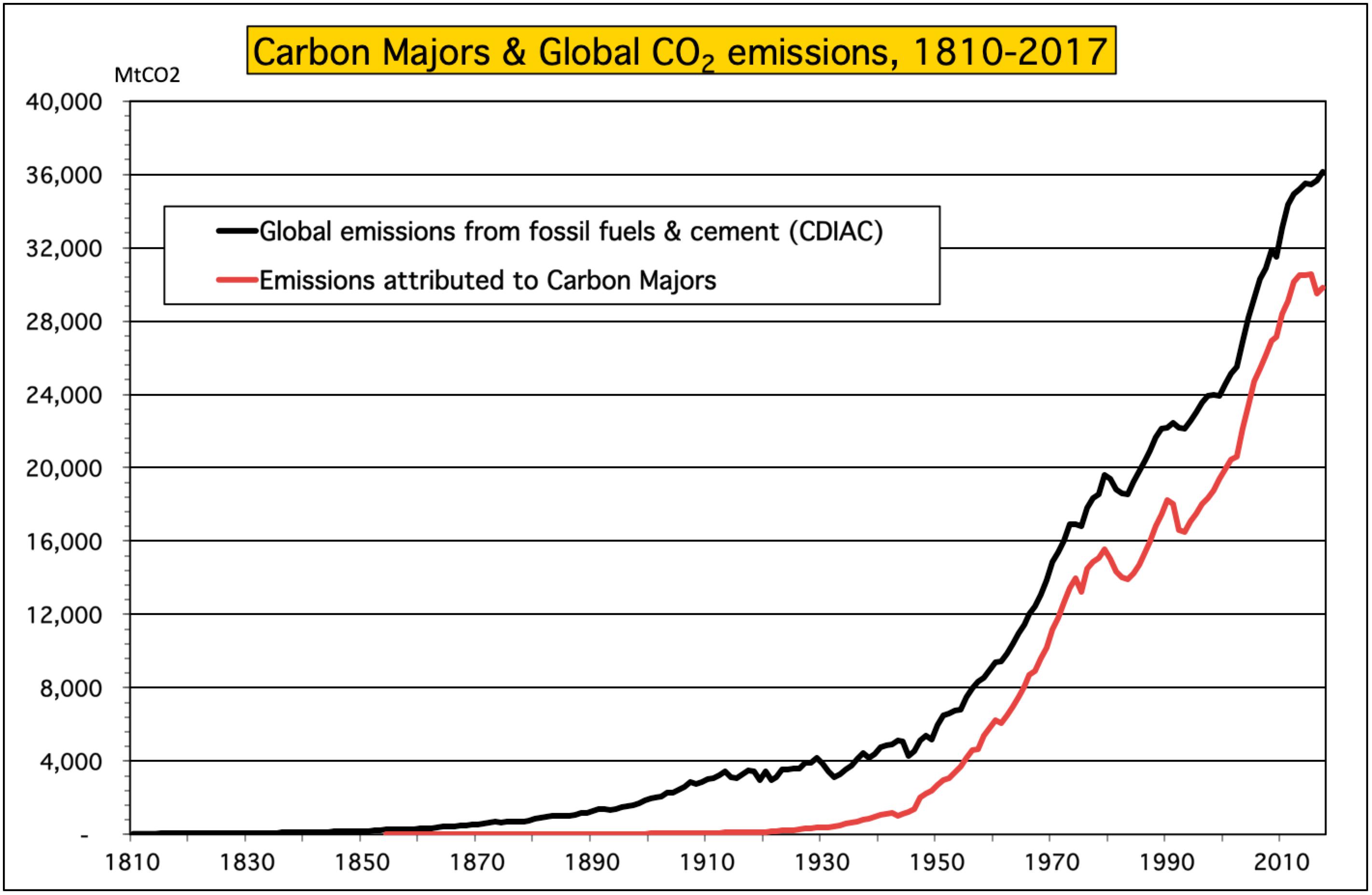 Climate Accountability Institute