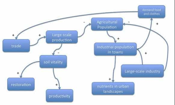 An interpretation of the concept of 'metabolic rift' as a causal loop diagram by course participant Diego Galafassi.