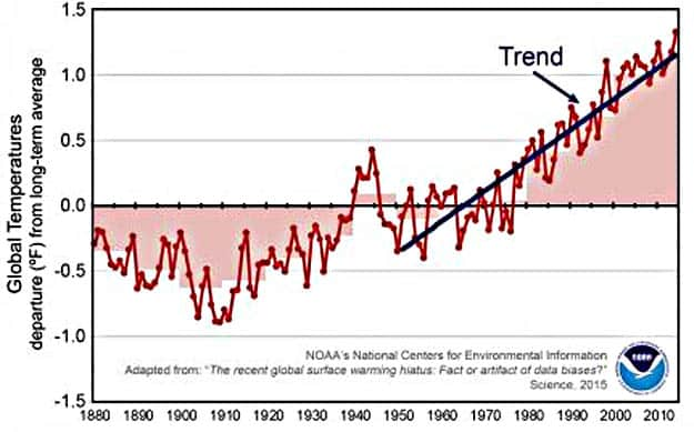 No Global Warming Slowdown