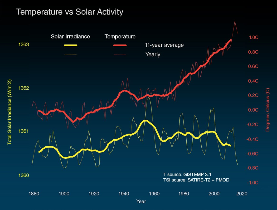 Fig. 2: The above graph compares global surface temperature changes (red line) and the Sun's energy received by the Earth (yellow line) in watts (units of energy) per square metre since 1880. The lighter/thinner lines show the yearly levels while the heavier/thicker lines show the 11-year average trends. Eleven-year averages are used to reduce the year-to-year natural noise in the data, making the underlying trends more obvious. The amount of solar energy received by the Earth has followed the Sun's natural 11-year cycle of small ups and downs with no net increase since the 1950s. Over the same period, global temperature has risen markedly. (Image: NASA)