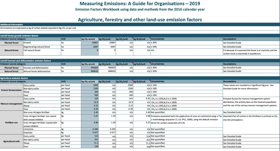 Table 1: From the MfE Emissions Factors Workbook 2019 xls file