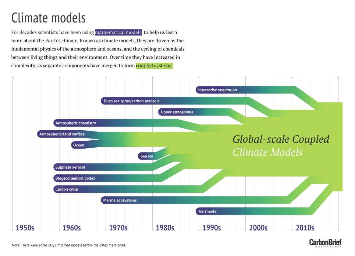 Fig. 1: (Image: Carbon Brief)
