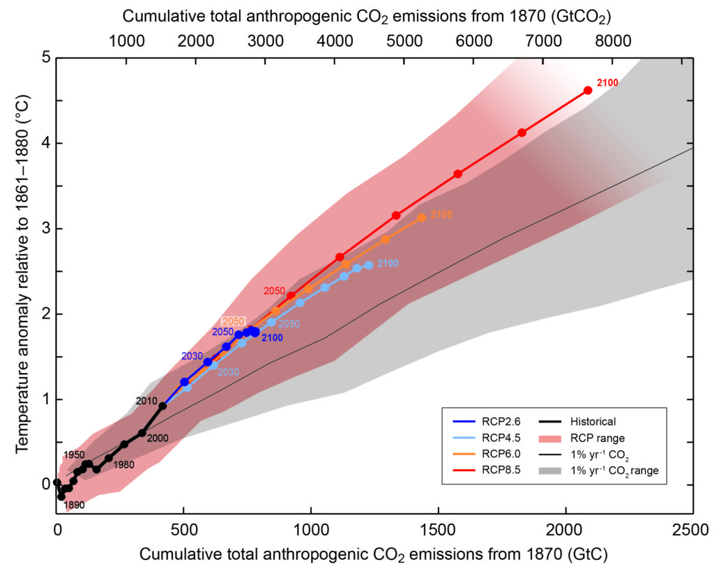 Fig. 5: Representative Concentration Pathways (RCPs) (Image: IPCC)