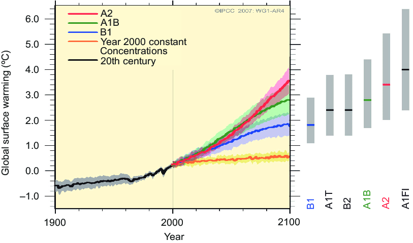 Fig. 4: Representative Concentration Pathways (RCPs) (Image: IPCC 2007)