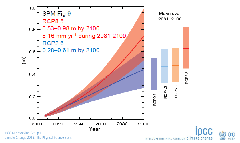 Fig. 6: It's important to note that the 8.5 'worst case scenario' (dark orange) doesn't include any effects from collapsing Antarctica and/or Greenland ice sheets, because at that time, there wasn't enough data to work out the probability: