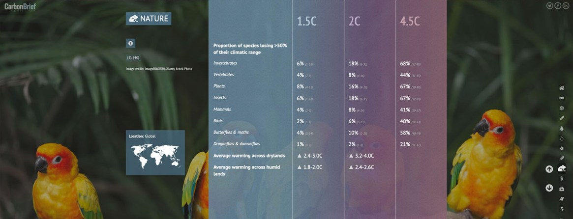 Fig. 4: Just a half a degree of warming more than triples the loss of biodiversity in some areas (Image: Carbon Brief).