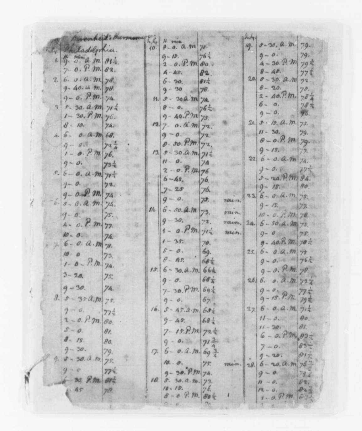 Hand written temperature observations by Thomas Jefferson.