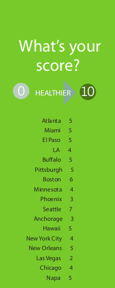 10Green Score