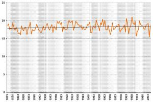 img_Winnipeg_summer_temperature_chart