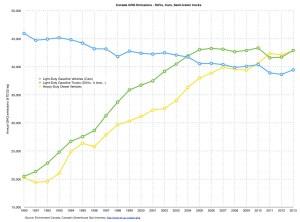 Canada_GHG_emissions_transportation_SUV_cars_1990-2013