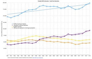 Canada_GHG_emissions_trend_fossil_fuel_industries_1990-2013