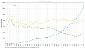 Canadian Fossil Fuel Production trend