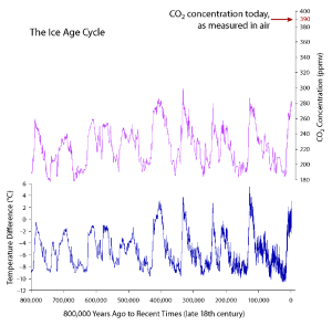 Ice Core 800,000 year