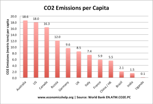 list-countries-co2-per-capita