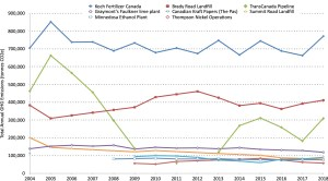 Trends in GHG emissions from Large Final Emitters in Manitoba 2004 - 2018