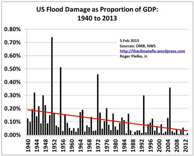 flood_damage_chart