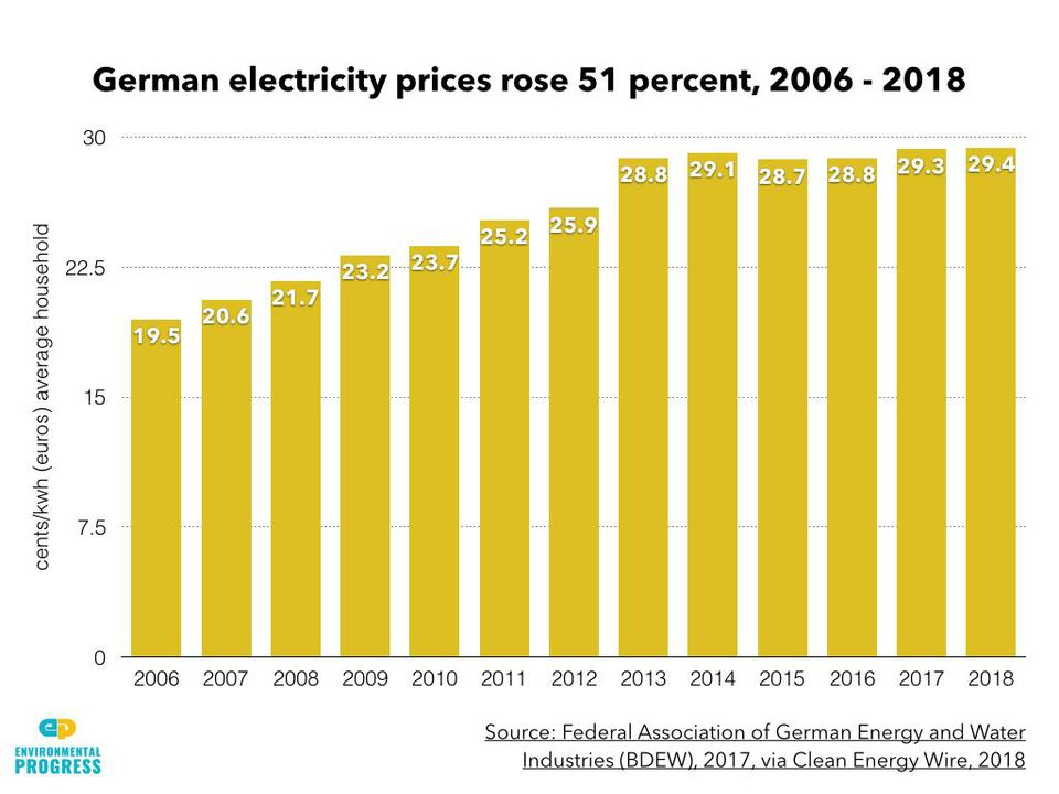How Solar And Wind Are Causing Electricity Prices To