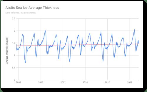 Arctic Sea Ice Average Thickness