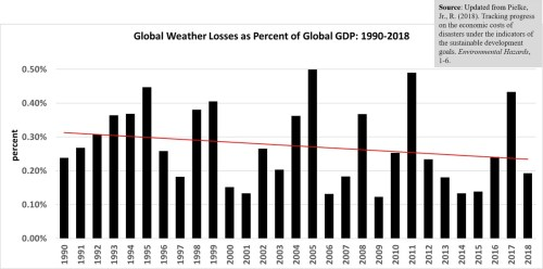 global weather losses percent gdp