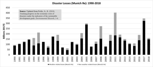 Disaster Losses Munich Re 1990-2018