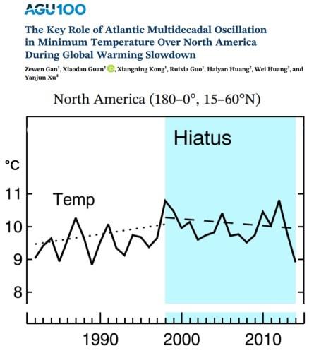 North-American-Hiatus-1982-to-2014-Gan-2019