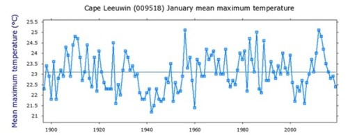 cape leeuwin jan mean max temp