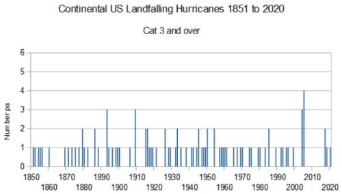 landfalling hurricanes cat 3 or higher 1851-2020