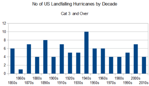landfalling hurricanes cat 3 decade 1851-2020