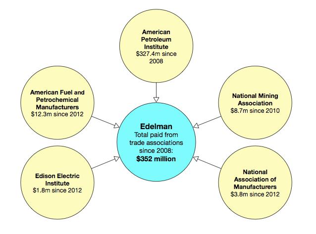 Edelman trade association contracts