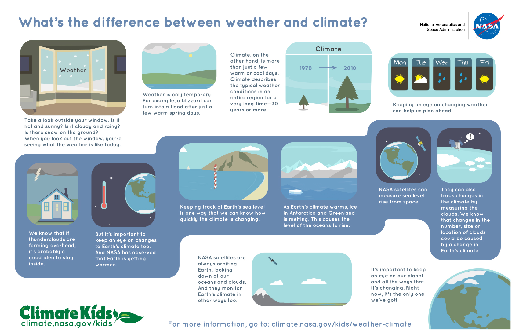 What S The Difference Between Weather And Climate