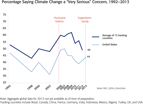 public-opinion-on-climate-change