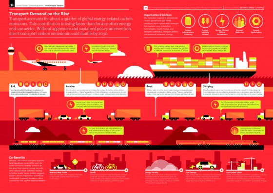 ipcc_ar5_transport_infographic-cisl