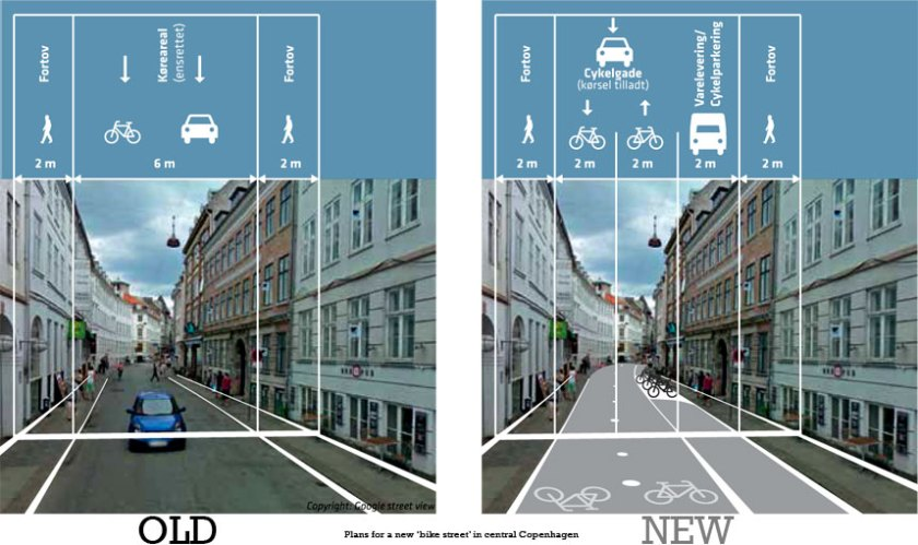 Click to download the City of Copenhagen idea catalogue which this illustration is taken from