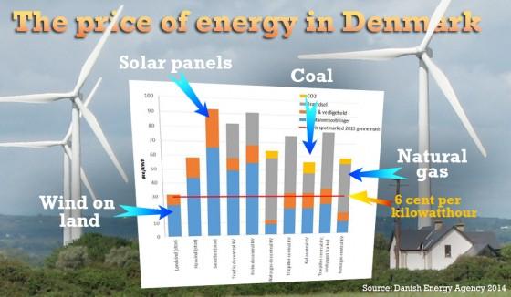 energyprices_danishgov
